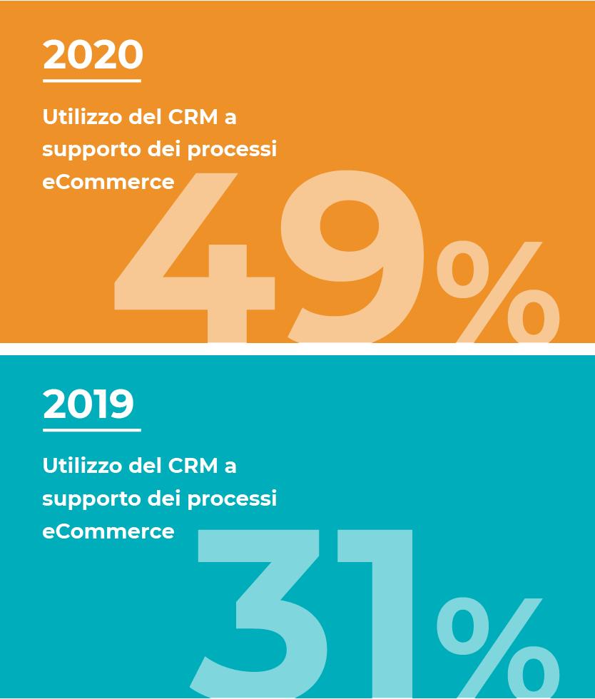 CRM e eCommerce